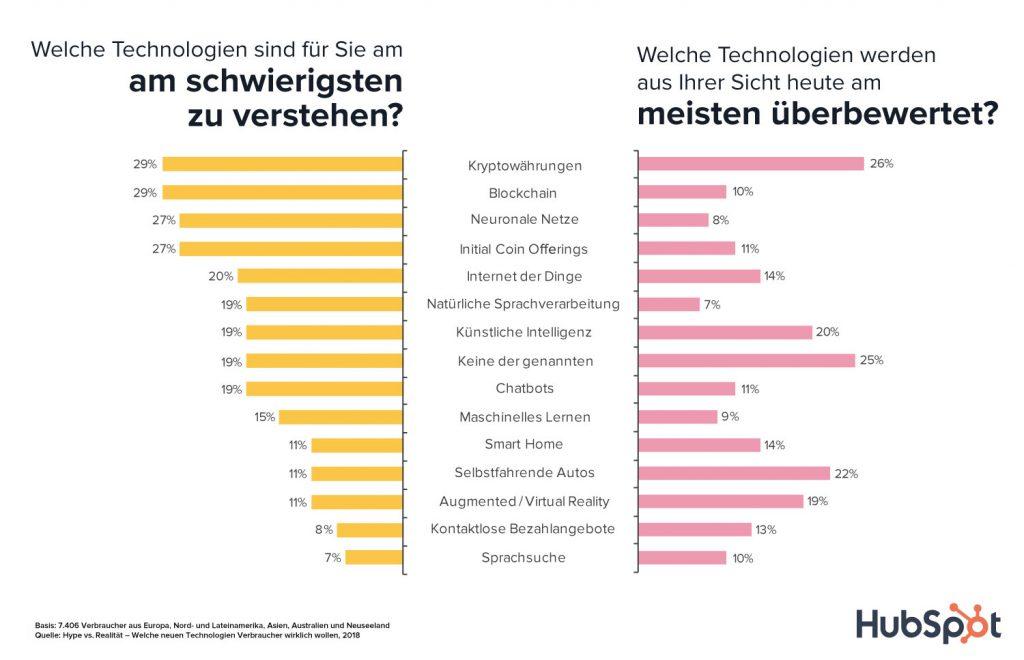 Welche Technologien sind am schwierigsten zu verstehen? Welche sind überbewertet?