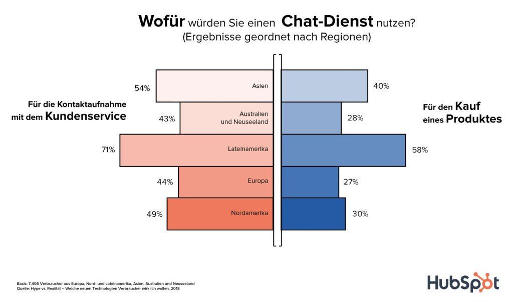 Wofür würde Sie einen Chat-Dienst nutzen?